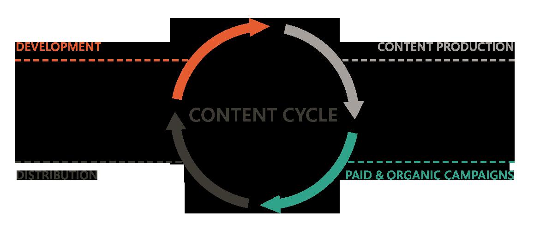 sgi_contentcycle
